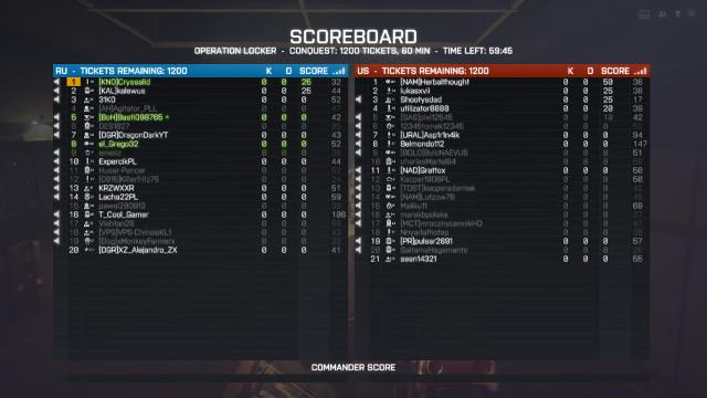 Tableau de scores dans Battlefield 4
